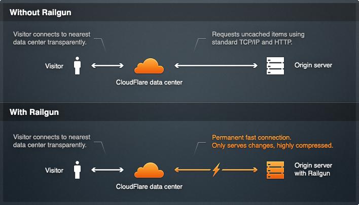 Menyohost cloudflare railgun